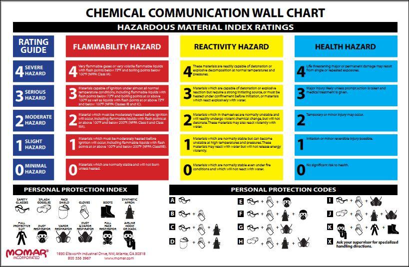 Chemical Communication Wall Chart Chemical Communication