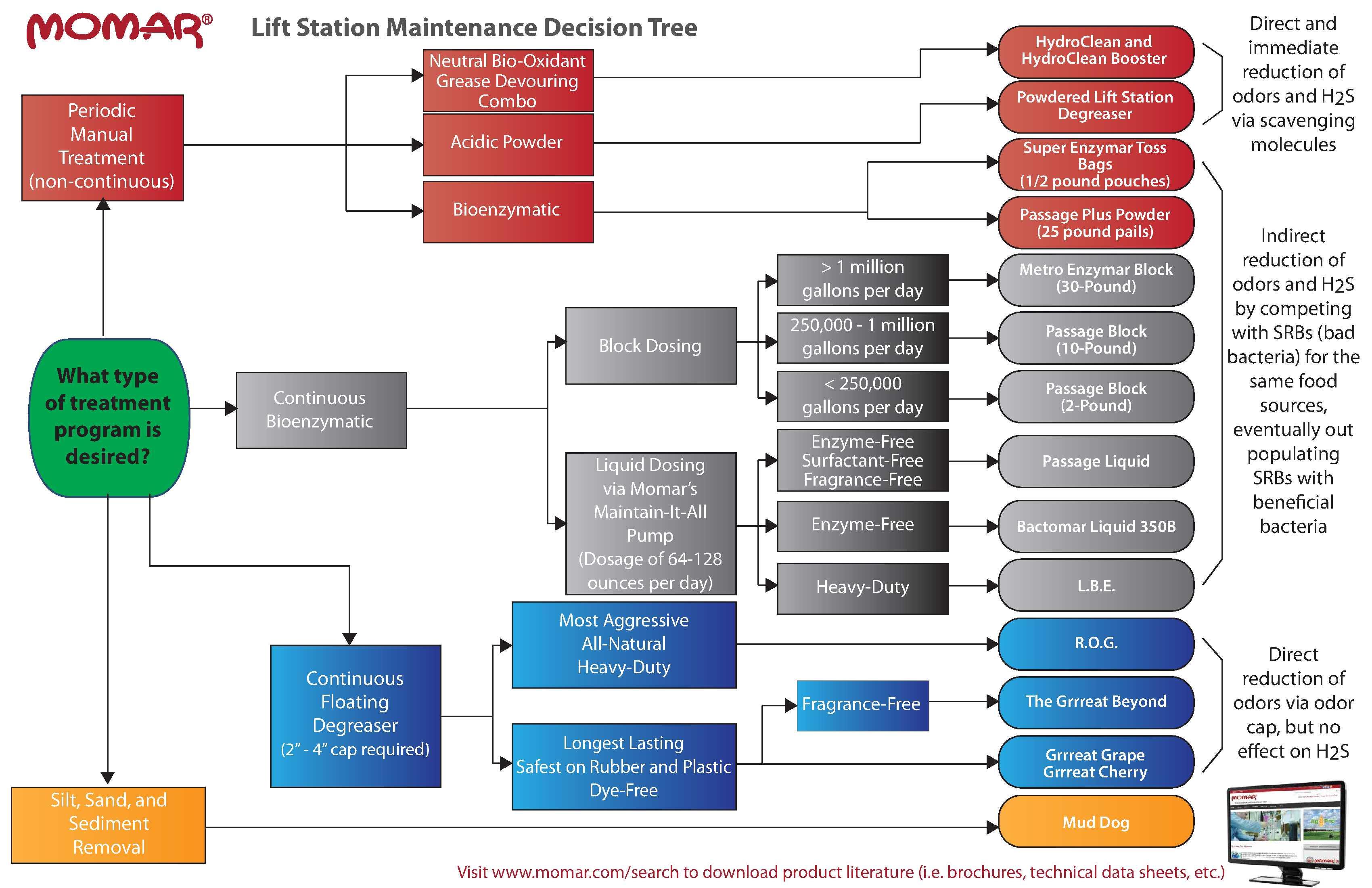 LIFT STATION MAINTENANCE DECISION TREE